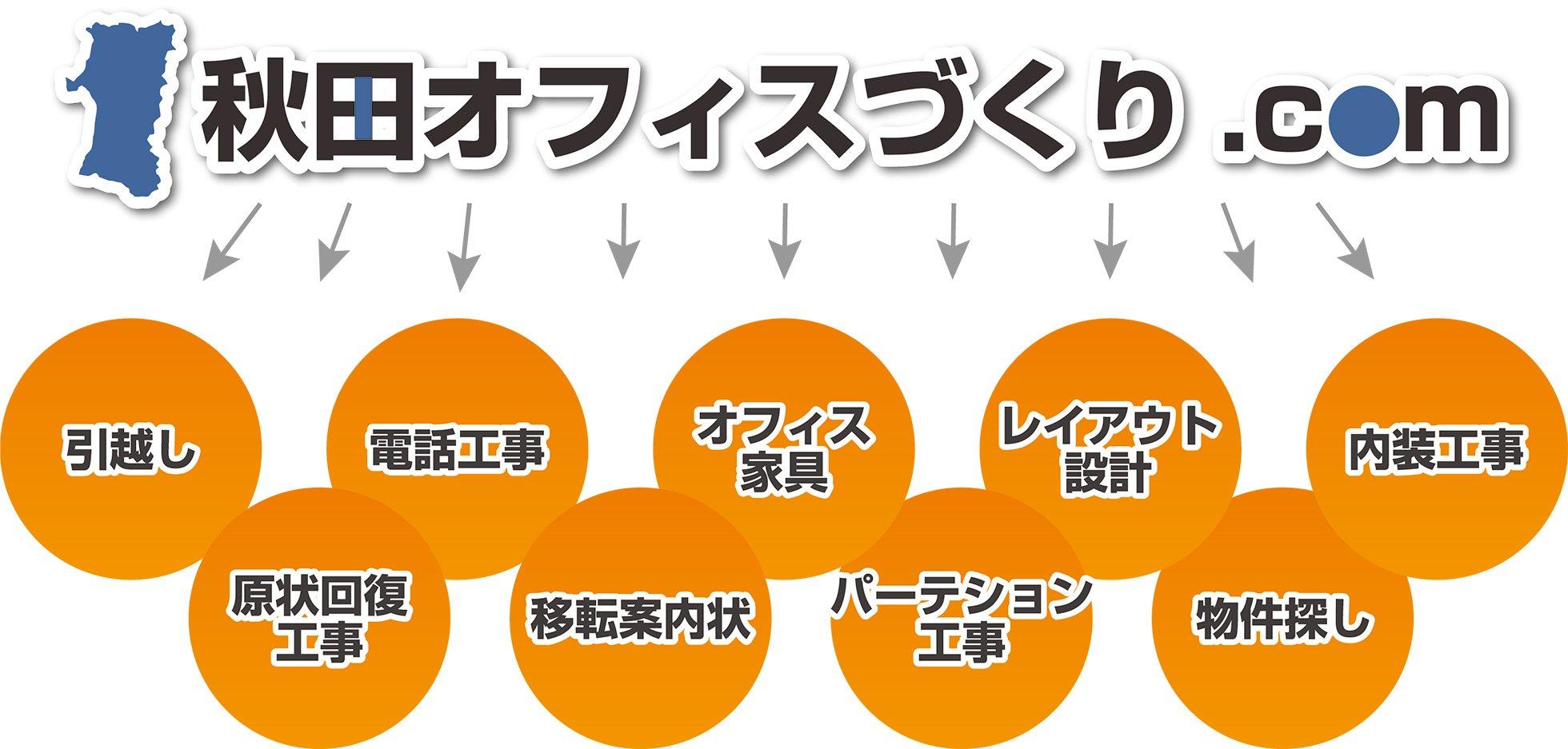 9つの対応の図